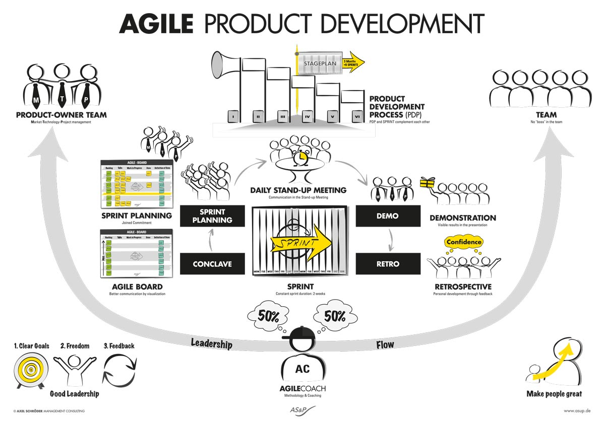 Poster AGILE PRODUCT DEVELOPMENT download