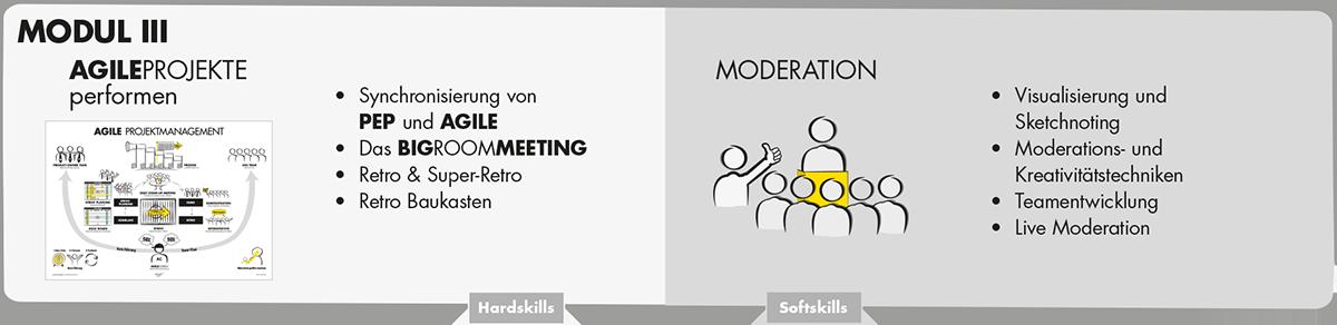 Modul 3 - Agilecoach Training - Axel Schröder Unternehmensberatung