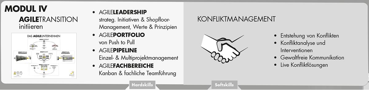 Modul 4 - Agilecoach Training - Axel Schröder Unternehmensberatung